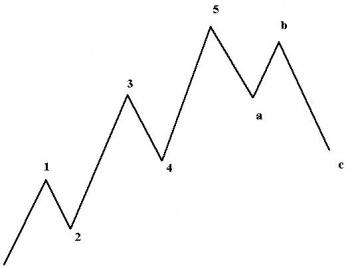 teoria delle onde di Elliott