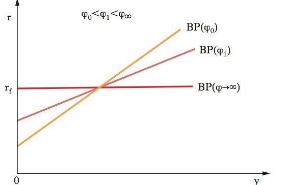 curva BP
