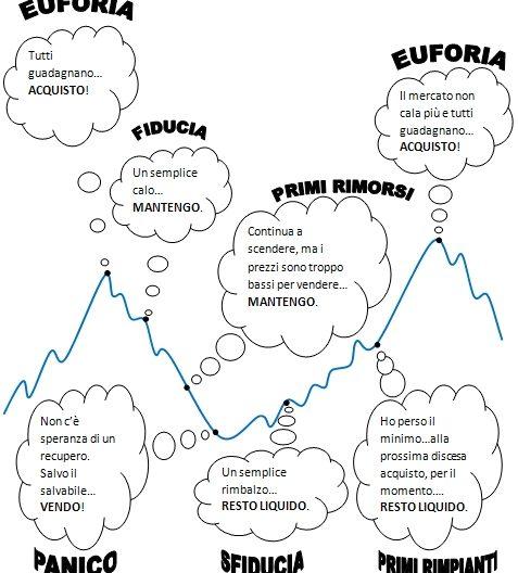 Finanza comportamentale,Gestione,Gestione emozionale