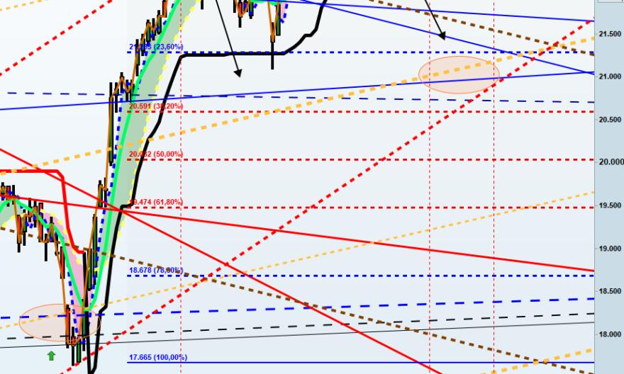 analisi tecnica,analisi ciclica,mercati finanziari,borsa italiana,Ftsemib