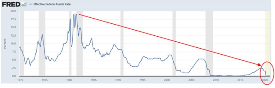 obbligazioni,obbligazioni USA,Tassi USA,Federal Reserve,Politica monetaria,Politica fiscale,Banche Centrali