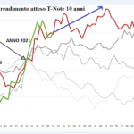 S&P500,Volumetrica Television,Ftse Mib,Eurostoxx,Commodity,wti,Gold,Bund,Btp,T note